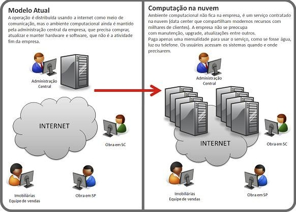 Computação em nuvem e a indústria da construção civil