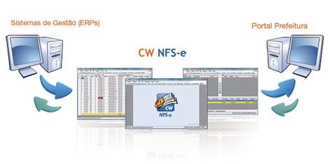 Conceito W homologa solução de NFS-e em mais de 50 municípios