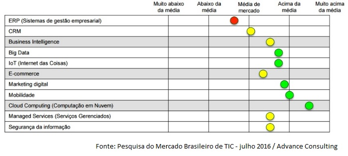 Pesquisa Mercado TIC Brasil tendências