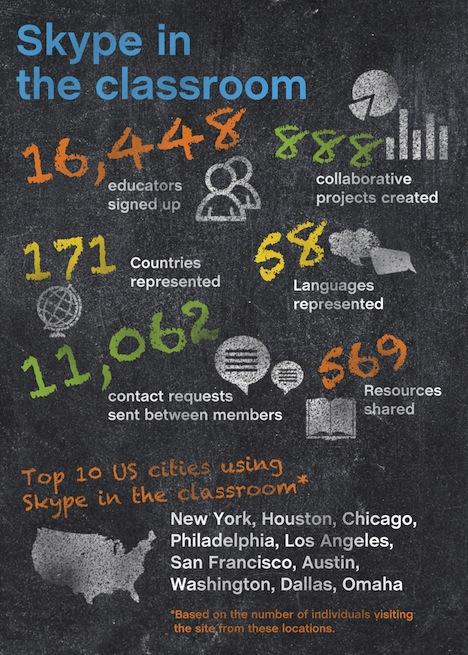 Social Good Summit 2011: Skype na sala de aula, uma rede social internacional para professores